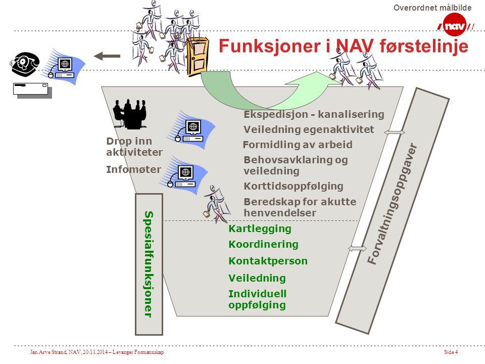 Jan Arve Strand, NAV, 20.11.2014 – Levanger FormannskapSide 4 Ekspedisjon - kanalisering Veiledning egenaktivitet Behovsavklaring og veiledning Drop i