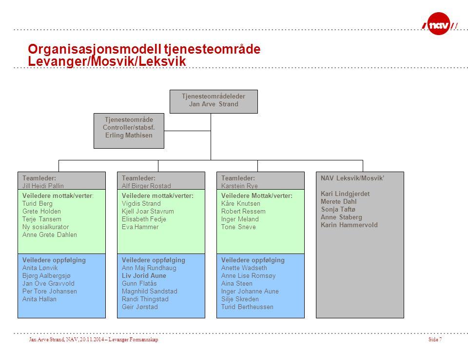 Jan Arve Strand, NAV, 20.11.2014 – Levanger FormannskapSide 7 Tjenesteområdeleder Jan Arve Strand Teamleder: Karstein Rye Teamleder: Alf Birger Rostad