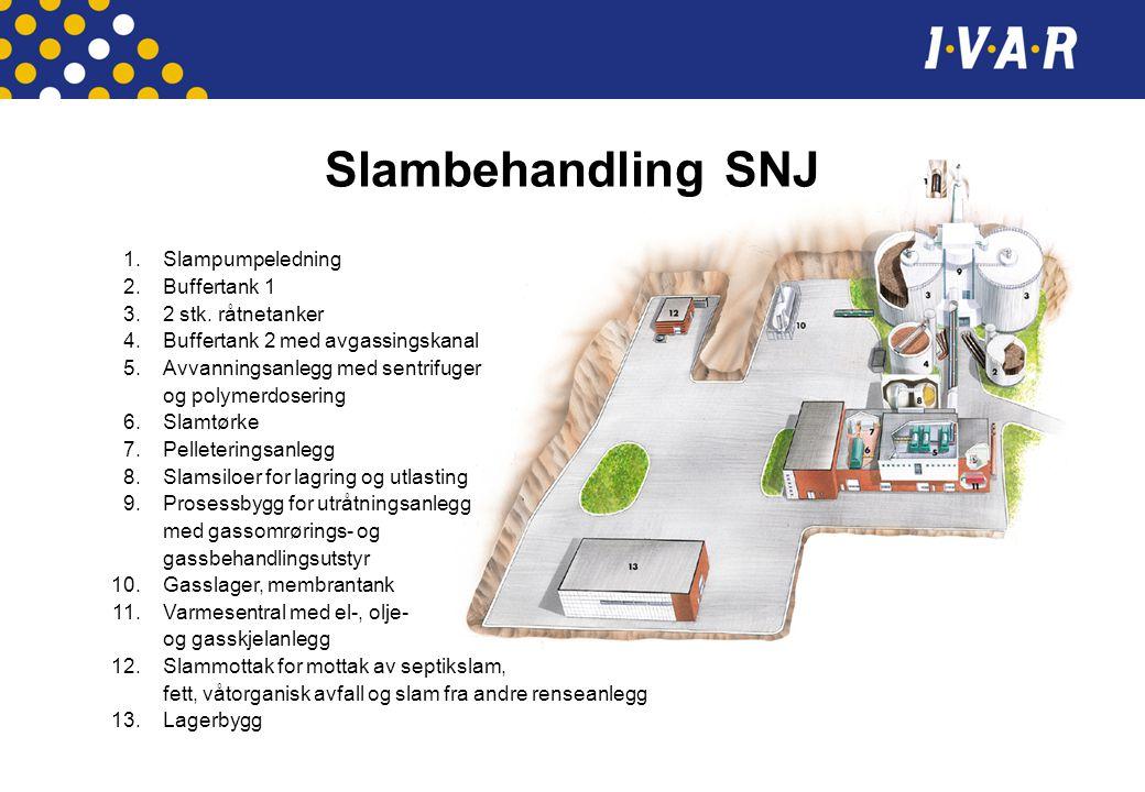 Slambehandling SNJ 1.Slampumpeledning 2.Buffertank 1 3.2 stk. råtnetanker 4.Buffertank 2 med avgassingskanal 5.Avvanningsanlegg med sentrifuger og pol
