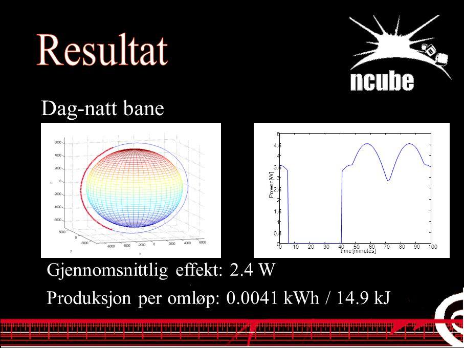 Dag-natt bane Gjennomsnittlig effekt: 2.4 W Produksjon per omløp: 0.0041 kWh / 14.9 kJ 0102030405060708090100 0 0.5 1 1.5 2 2.5 3 3.5 4 4.5 5 time [minutes] Power [W]