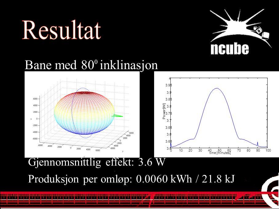 Bane med 80 0 inklinasjon Gjennomsnittlig effekt: 3.6 W Produksjon per omløp: 0.0060 kWh / 21.8 kJ 0102030405060708090100 3.5 3.55 3.6 3.65 3.7 3.75 3.8 3.85 3.9 3.95 4 time [minutes] Power [W]