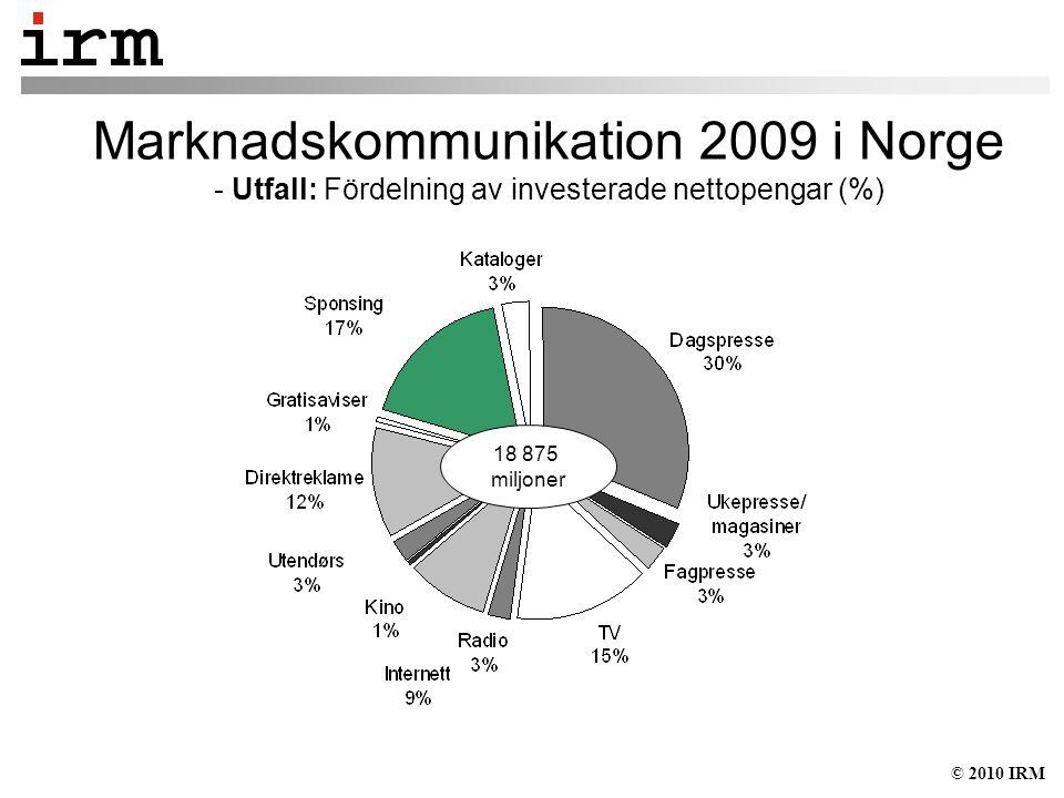 © 2010 IRM Marknadskommunikation 2009 i Norge - Utfall: Fördelning av investerade nettopengar (%) 18 875 miljoner