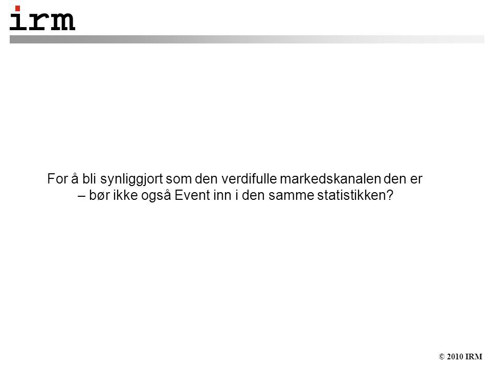 © 2010 IRM Spending – Sponsing og Event Marketing i Sverige 2000-2009, Index år 2000=100
