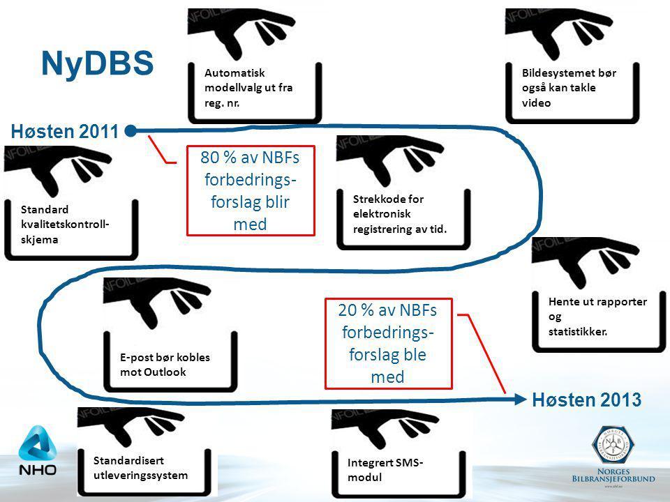 Høsten 2011 Høsten 2013 80 % av NBFs forbedrings- forslag blir med 20 % av NBFs forbedrings- forslag ble med Automatisk modellvalg ut fra reg. nr. Str