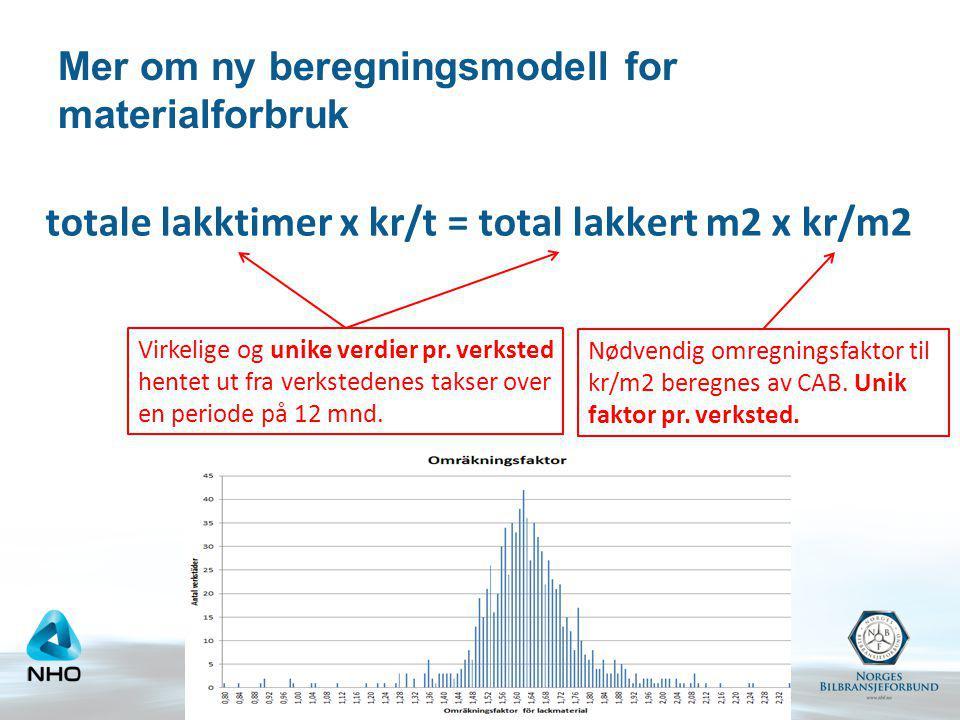 Mer om ny beregningsmodell for materialforbruk totale lakktimer x kr/t = total lakkert m2 x kr/m2 Virkelige og unike verdier pr. verksted hentet ut fr