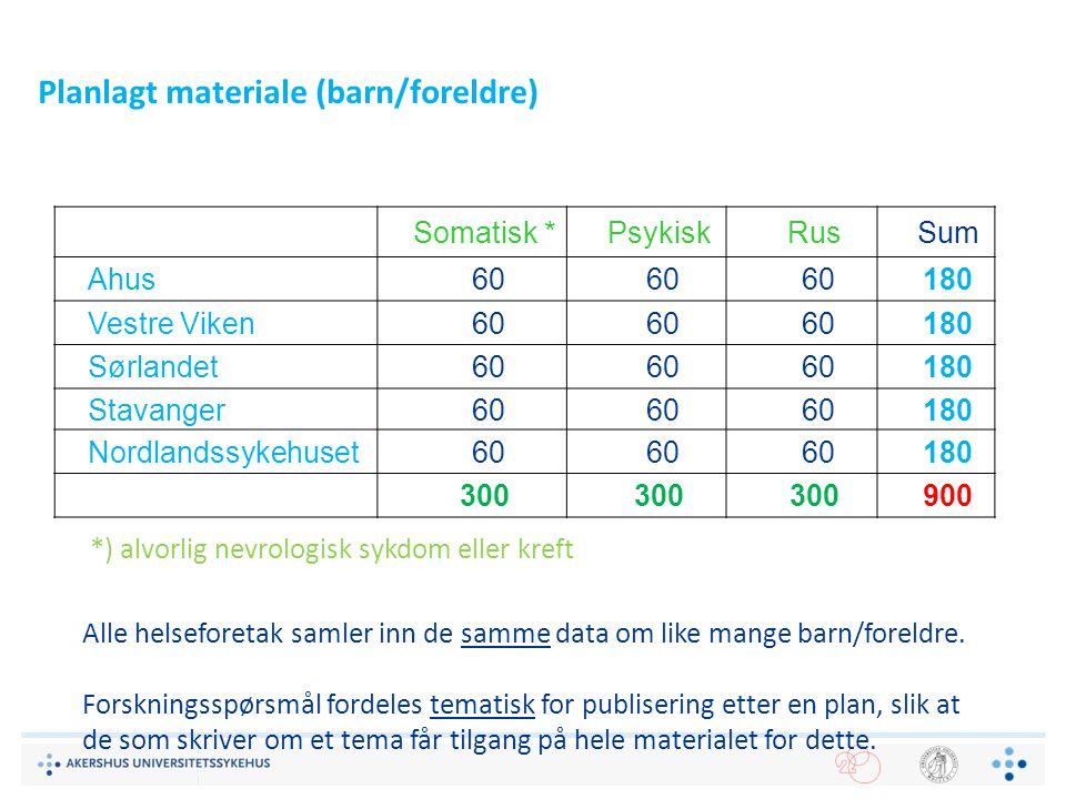Planlagt materiale (barn/foreldre) Somatisk *PsykiskRusSum Ahus 60 180 Vestre Viken 60 180 Sørlandet 60 180 Stavanger 60 180 Nordlandssykehuset 60 180