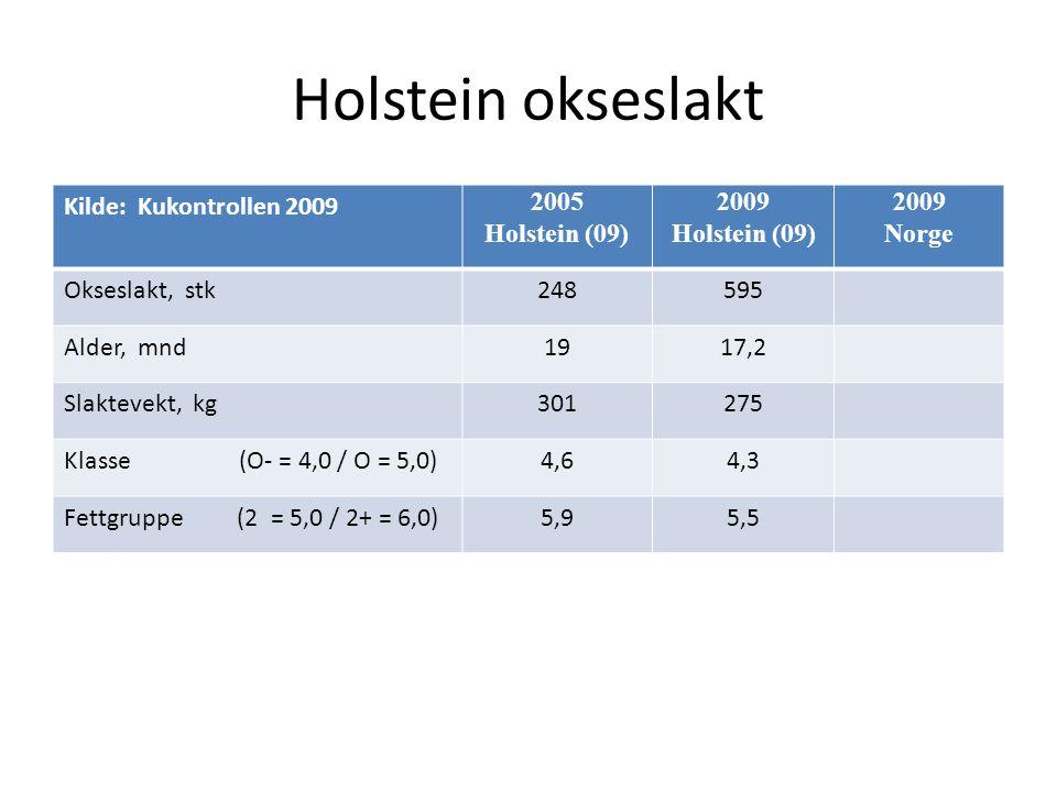 Holstein okseslakt Kilde: Kukontrollen 2009 2005 Holstein (09) 2009 Holstein (09) 2009 Norge Okseslakt, stk248595 Alder, mnd1917,2 Slaktevekt, kg301275 Klasse (O- = 4,0 / O = 5,0)4,64,3 Fettgruppe (2 = 5,0 / 2+ = 6,0)5,95,5