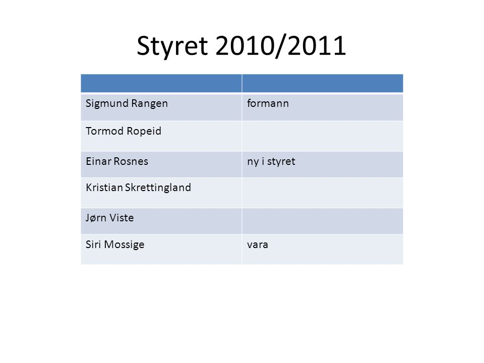 Styret 2010/2011 Sigmund Rangenformann Tormod Ropeid Einar Rosnesny i styret Kristian Skrettingland Jørn Viste Siri Mossigevara