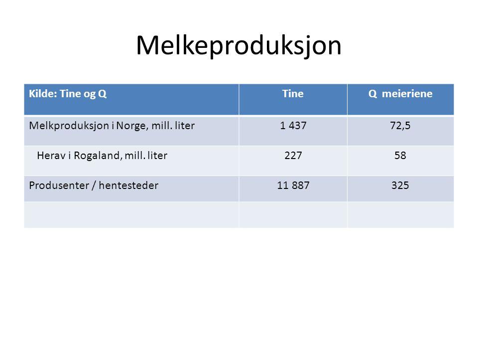 Melkeproduksjon Kilde: Tine og QTineQ meieriene Melkproduksjon i Norge, mill.