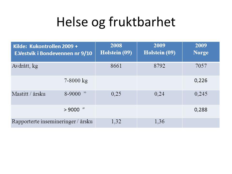 Helse og fruktbarhet Kilde: Kukontrollen 2009 + E.Vestvik i Bondevennen nr 9/10 2008 Holstein (09) 2009 Holstein (09) 2009 Norge Avdrått, kg866187927057 7-8000 kg 0,226 Mastitt / årsku 8-9000 0,250,240,245 > 9000 0,288 Rapporterte insemineringer / årsku1,321,36