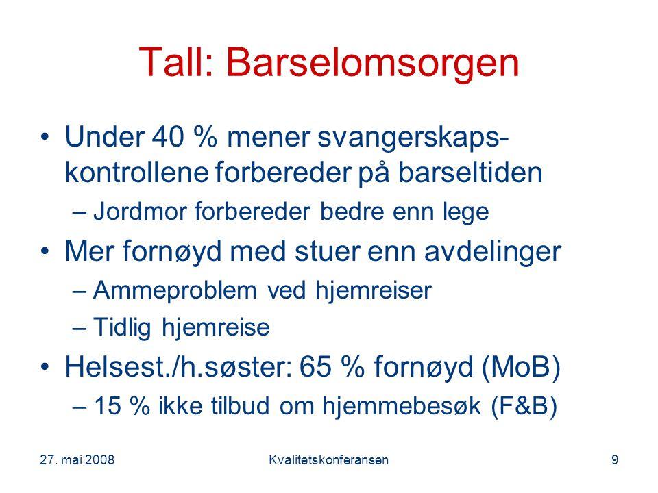 27. mai 2008Kvalitetskonferansen9 Tall: Barselomsorgen Under 40 % mener svangerskaps- kontrollene forbereder på barseltiden –Jordmor forbereder bedre