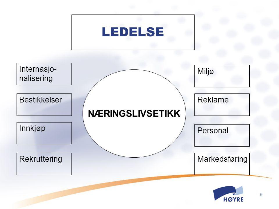 9 LEDELSE Internasjo- nalisering Bestikkelser Innkjøp Rekruttering NÆRINGSLIVSETIKK Miljø Reklame Personal Markedsføring NÆRINGSLIVSETIKK