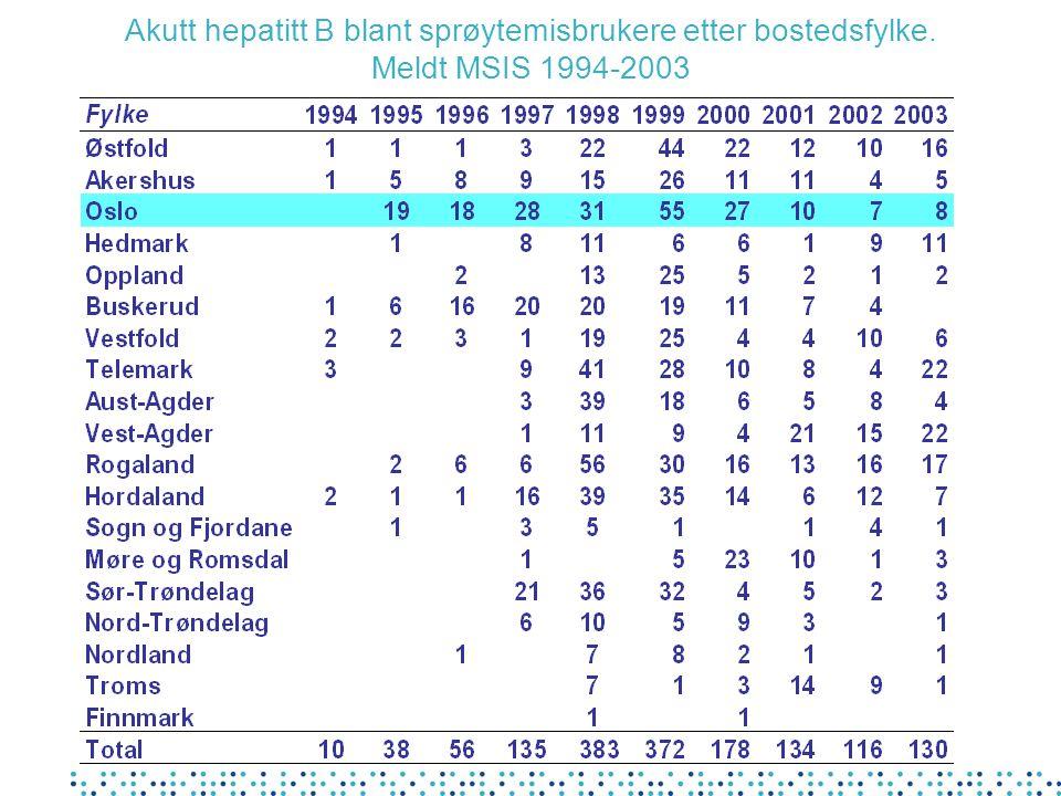 Akutt hepatitt B blant sprøytemisbrukere etter bostedsfylke. Meldt MSIS 1994-2003