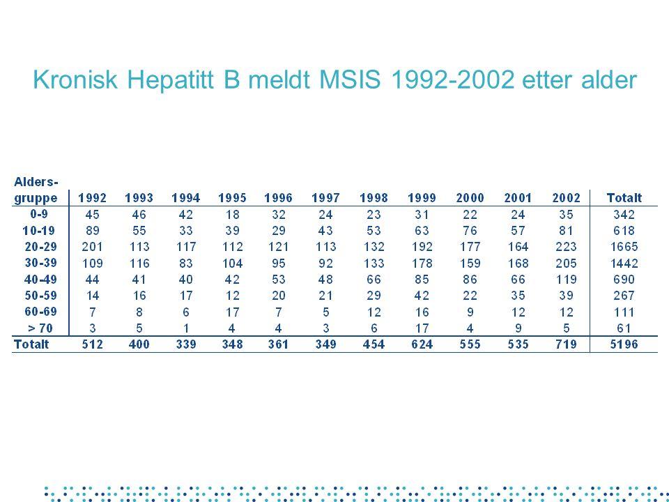 Kronisk Hepatitt B meldt MSIS 1992-2002 etter alder