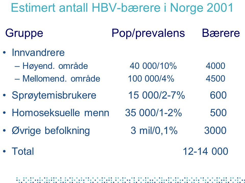 Estimert antall HBV-bærere i Norge 2001 Innvandrere –Høyend.