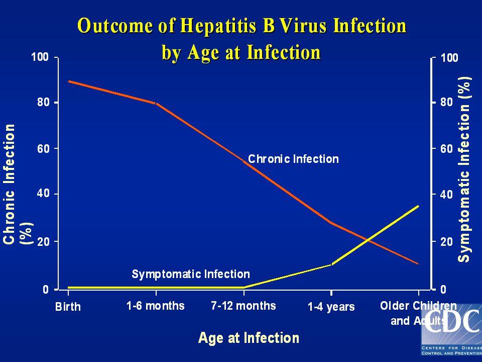 HBV-infeksjon etter perinatal smitte- meldt MSIS 1992-2003 (N=3) 2 barn født av stoffmisbrukende mødre 1 barn av asiatiske foreldre i Norge