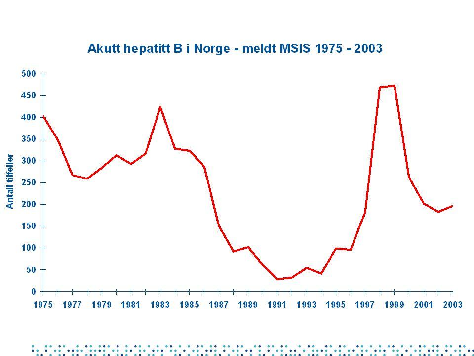 Utfordringene i hepatitt C-overvåking HCV-infeksjon er asymptomatisk Ingen lab-test som indikerer akutt infeksjon Stor prevalenspool De fleste land og EU har gitt opp