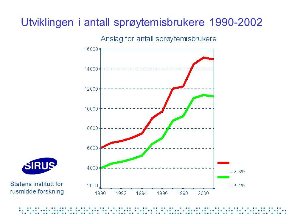 Utviklingen i antall sprøytemisbrukere 1990-2002 Statens institutt for rusmiddelforskning