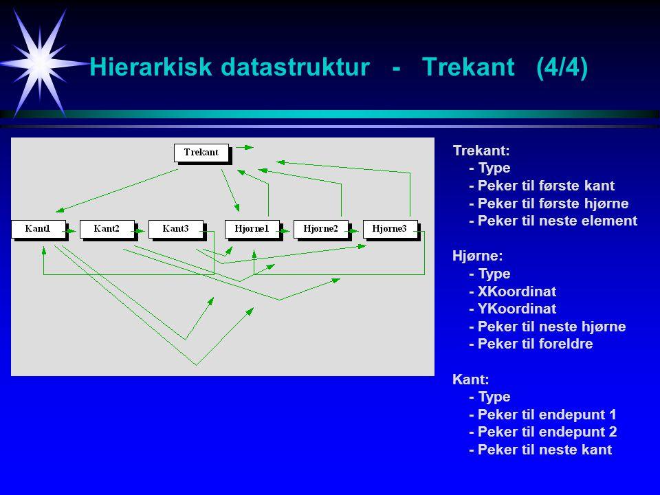Hierarkisk datastruktur - Trekant (4/4) Trekant: - Type - Peker til første kant - Peker til første hjørne - Peker til neste element Hjørne: - Type - XKoordinat - YKoordinat - Peker til neste hjørne - Peker til foreldre Kant: - Type - Peker til endepunt 1 - Peker til endepunt 2 - Peker til neste kant