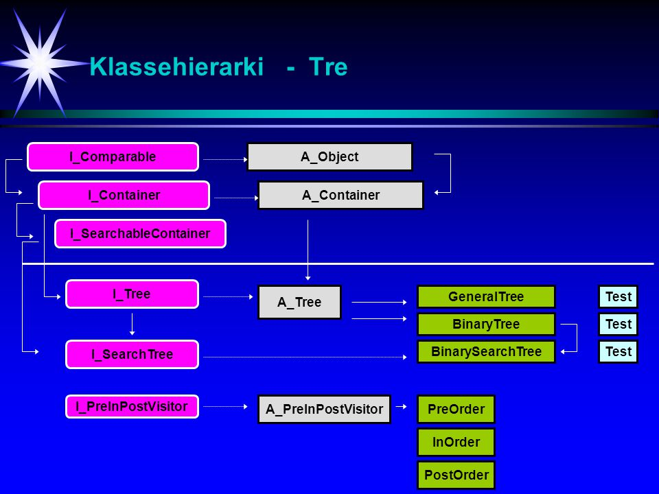 Klassehierarki - Tre GeneralTree I_Tree Test I_ContainerA_Container I_ComparableA_Object A_Tree I_SearchableContainer I_SearchTree BinaryTree BinarySe
