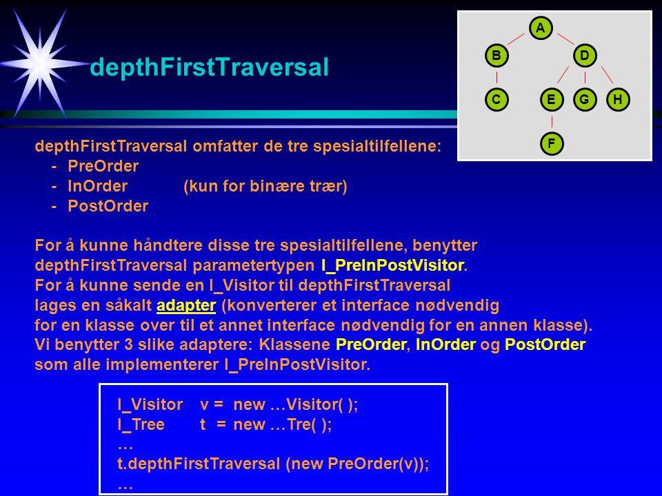 depthFirstTraversal depthFirstTraversal omfatter de tre spesialtilfellene: -PreOrder -InOrder (kun for binære trær) -PostOrder For å kunne håndtere disse tre spesialtilfellene, benytter depthFirstTraversal parametertypen I_PreInPostVisitor.