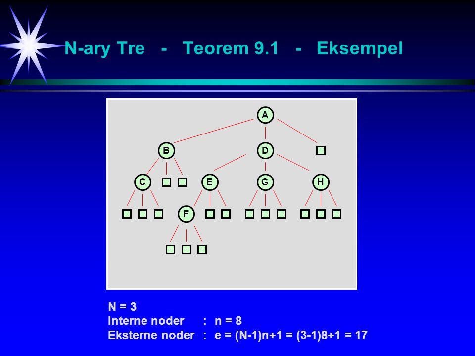 N-ary Tre - Teorem 9.1 - Eksempel A BD CEGH F N = 3 Interne noder:n = 8 Eksterne noder:e = (N-1)n+1 = (3-1)8+1 = 17