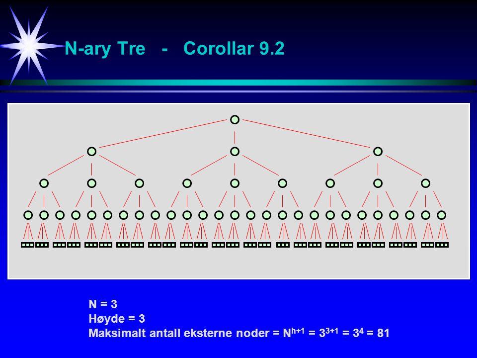 N-ary Tre - Corollar 9.2 N = 3 Høyde = 3 Maksimalt antall eksterne noder = N h+1 = 3 3+1 = 3 4 = 81