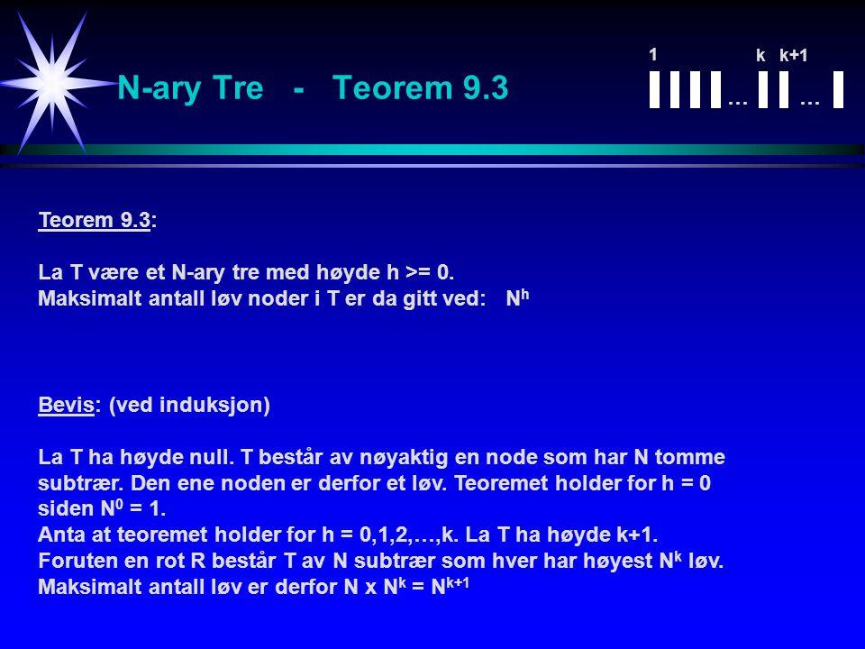 N-ary Tre - Teorem 9.3 Teorem 9.3: La T være et N-ary tre med høyde h >= 0. Maksimalt antall løv noder i T er da gitt ved: N h Bevis: (ved induksjon)