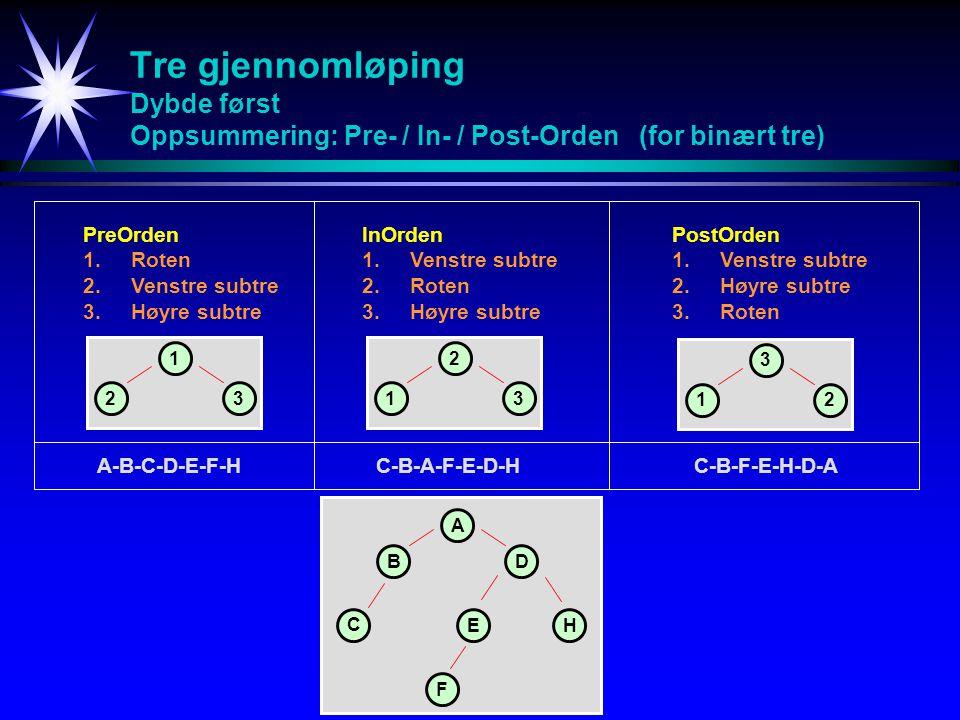 Tre gjennomløping Dybde først Oppsummering: Pre- / In- / Post-Orden (for binært tre) PostOrden 1.Venstre subtre 2.Høyre subtre 3.Roten A BD C EH C-B-F-E-H-D-A F InOrden 1.Venstre subtre 2.Roten 3.Høyre subtre PreOrden 1.Roten 2.Venstre subtre 3.Høyre subtre C-B-A-F-E-D-HA-B-C-D-E-F-H 1 23 2 13 3 12