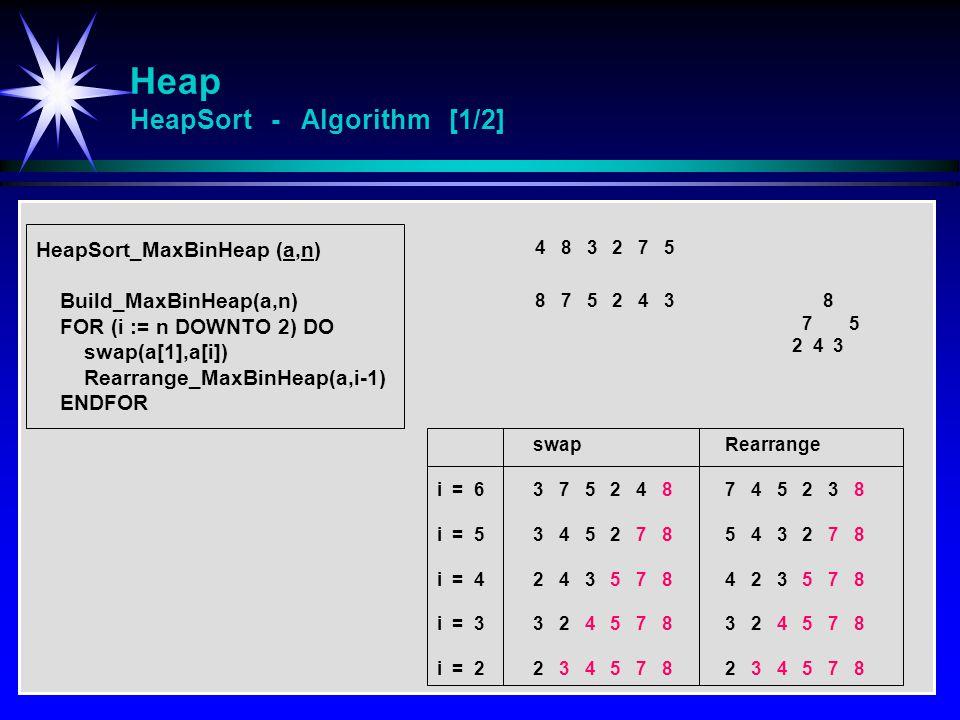 Heap HeapSort - Algorithm [1/2] HeapSort_MaxBinHeap (a,n) Build_MaxBinHeap(a,n) FOR (i := n DOWNTO 2) DO swap(a[1],a[i]) Rearrange_MaxBinHeap(a,i-1) ENDFOR 4 8 3 2 7 5 8 7 5 2 4 3 swapRearrange i = 63 7 5 2 4 87 4 5 2 3 8 i = 53 4 5 2 7 85 4 3 2 7 8 i = 42 4 3 5 7 84 2 3 5 7 8 i = 33 2 4 5 7 83 2 4 5 7 8 i = 22 3 4 5 7 82 3 4 5 7 8 8 7 5 2 4 3