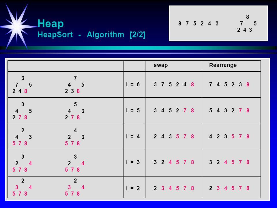 Heap HeapSort - Algorithm [2/2] swapRearrange i = 63 7 5 2 4 87 4 5 2 3 8 i = 53 4 5 2 7 85 4 3 2 7 8 i = 42 4 3 5 7 84 2 3 5 7 8 i = 33 2 4 5 7 83 2 4 5 7 8 i = 22 3 4 5 7 82 3 4 5 7 8 3 7 5 2 4 8 7 4 5 2 3 8 3 4 5 2 7 8 5 4 3 2 7 8 8 7 5 2 4 3 8 7 5 2 4 3 2 4 3 5 7 8 4 2 3 5 7 8 3 2 4 5 7 8 3 2 4 5 7 8 2 3 4 5 7 8 2 3 4 5 7 8
