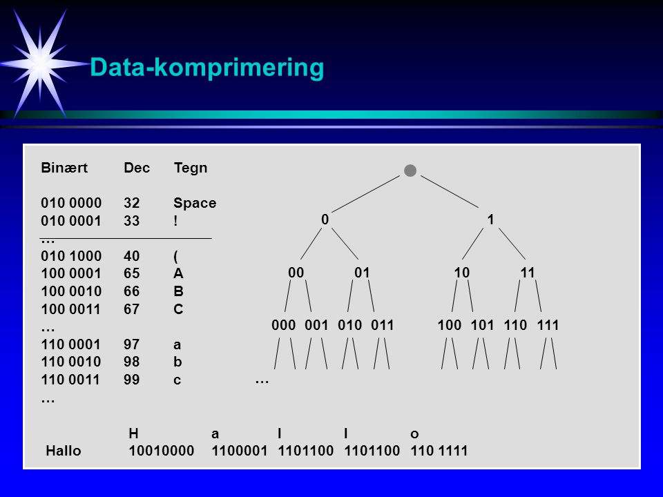 Data-komprimering BinærtDecTegn 010 000032Space 010 000133! … 010 100040( 100 000165A 100 001066B 100 001167C … 110 000197a 110 001098b 110 001199c …