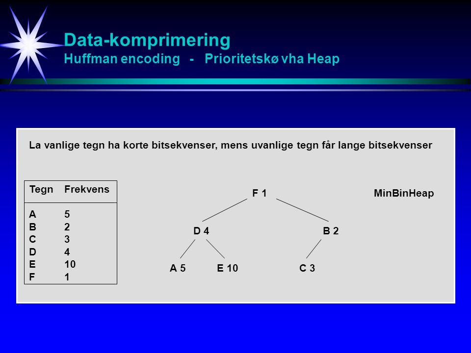 Data-komprimering Huffman encoding - Prioritetskø vha Heap TegnFrekvens A5 B2 C3 D4 E10 F1 D 4B 2 A 5E 10C 3 MinBinHeap La vanlige tegn ha korte bitsekvenser, mens uvanlige tegn får lange bitsekvenser