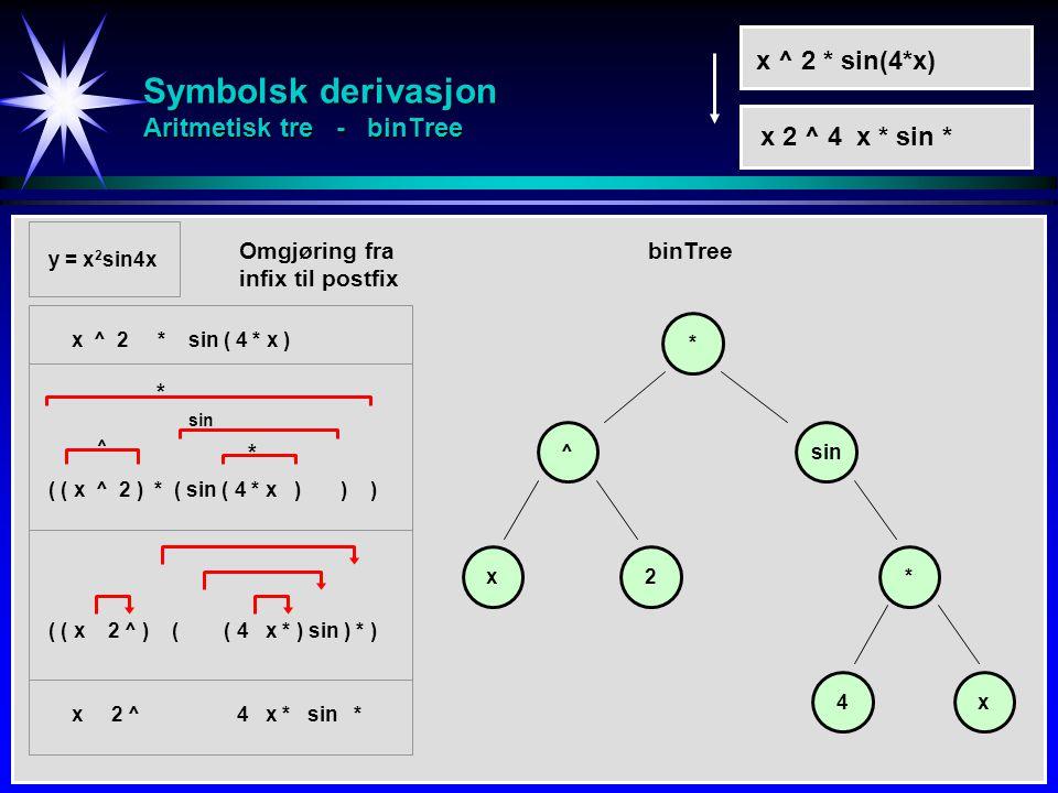 Symbolsk derivasjon Aritmetisk tre - binTree y = x 2 sin4x ^ * 4 *x sin 2 x x ^ 2 * sin(4*x) x 2 ^ 4 x * sin * x ^ 2 * sin ( 4 * x ) ( ( x ^ 2 ) * ( sin ( 4 * x ) ) ) ( ( x 2 ^ ) ( ( 4 x * ) sin ) * ) x 2 ^ 4 x * sin * * ^ sin * Omgjøring fra infix til postfix binTree