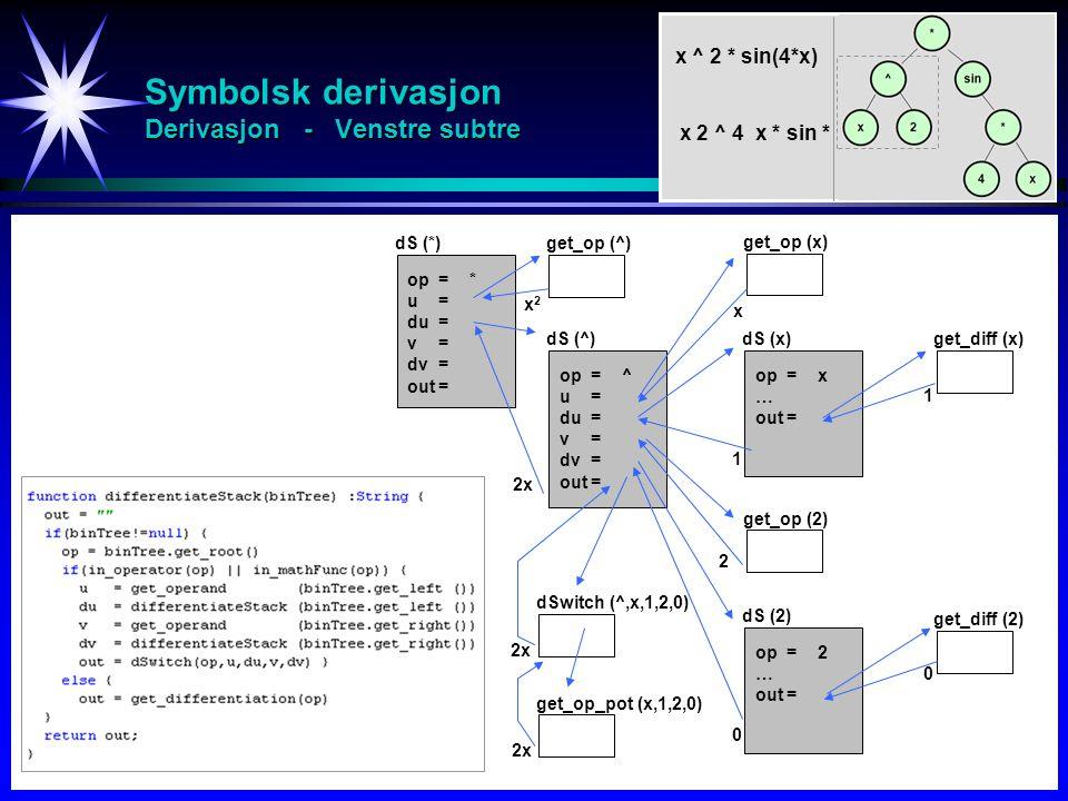 Symbolsk derivasjon Derivasjon - Venstre subtre y = x 2 sin4x op=* u = du = v = dv = out= dS (*) x ^ 2 * sin(4*x) x 2 ^ 4 x * sin * get_op (^) x2x2 dS (^) get_op (x) x get_diff (x) 1 dSwitch (^,x,1,2,0) get_op_pot (x,1,2,0) 2x op=^ u = du = v = dv= out= op=x … out= dS (x) 1 get_op (2) op=2 … out= dS (2) 0 get_diff (2) 0 2