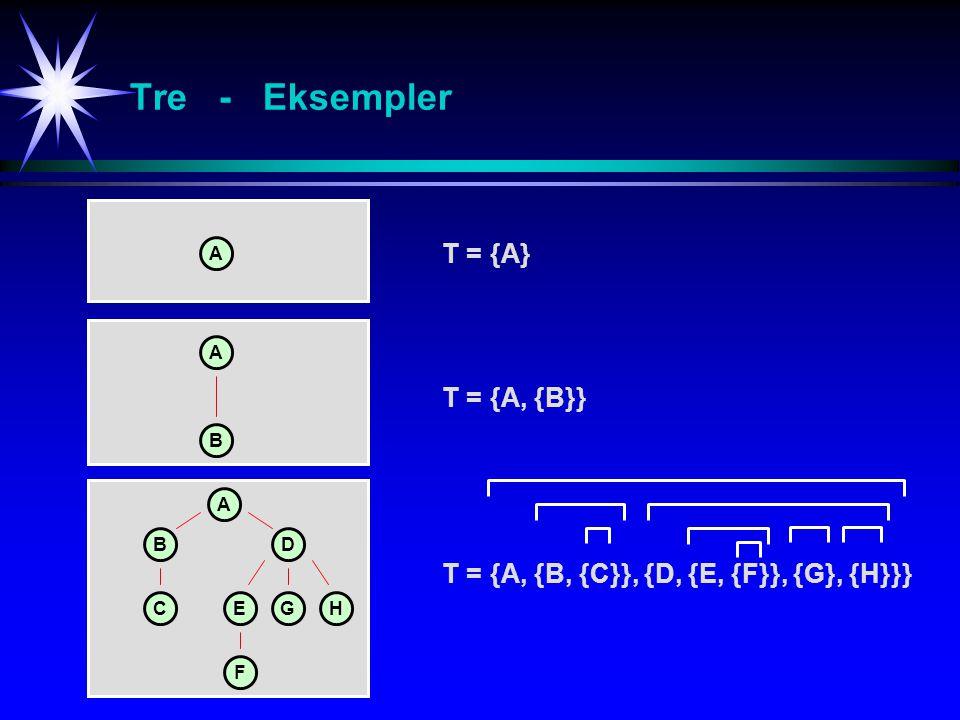 Tre - Eksempler T ={A} A A A B BD CEGH T ={A, {B}} T ={A, {B, {C}}, {D, {E, {F}}, {G}, {H}}} F