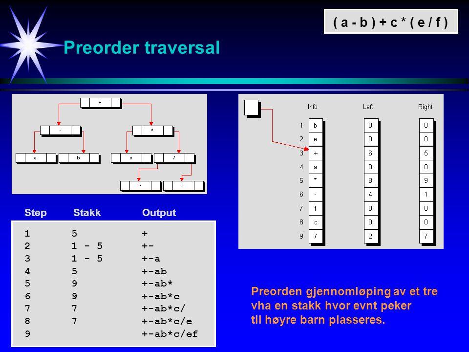 Preorder traversal ( a - b ) + c * ( e / f ) 15+ 21 - 5+- 31 - 5 +-a 45+-ab 59+-ab* 69+-ab*c 77+-ab*c/ 87+-ab*c/e 9+-ab*c/ef Step Stakk Output Preorden gjennomløping av et tre vha en stakk hvor evnt peker til høyre barn plasseres.