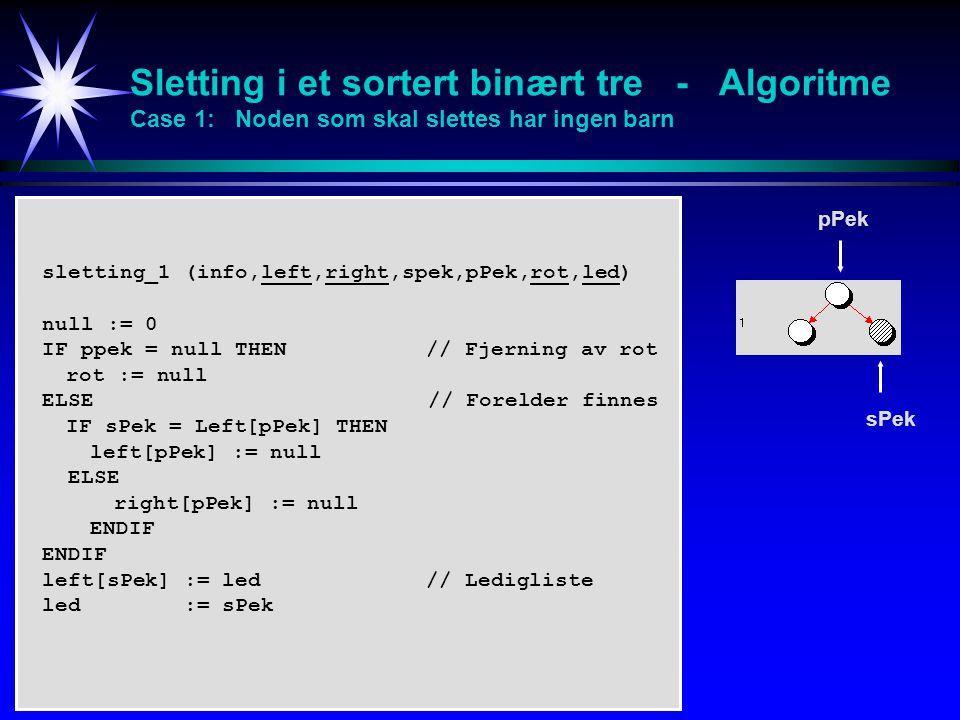 Sletting i et sortert binært tre - Algoritme Case 1: Noden som skal slettes har ingen barn sletting_1 (info,left,right,spek,pPek,rot,led) null := 0 IF ppek = null THEN // Fjerning av rot rot := null ELSE // Forelder finnes IF sPek = Left[pPek] THEN left[pPek] := null ELSE right[pPek] := null ENDIF left[sPek] := led // Ledigliste led := sPek pPek sPek