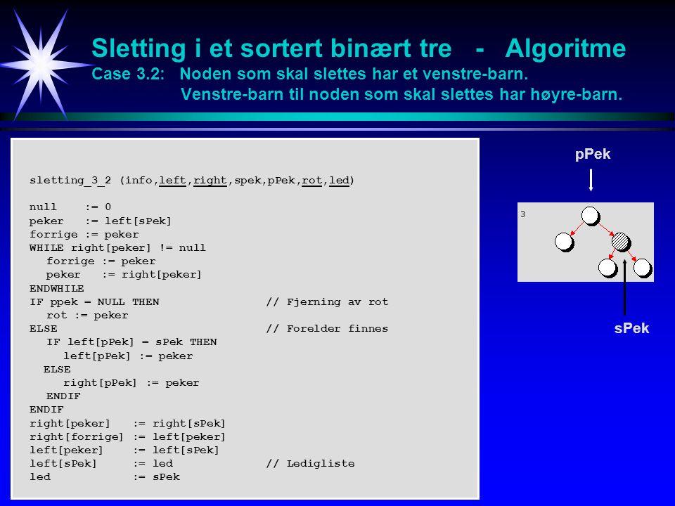 sletting_3_2 (info,left,right,spek,pPek,rot,led) null := 0 peker := left[sPek] forrige := peker WHILE right[peker] != null forrige := peker peker := right[peker] ENDWHILE IF ppek = NULL THEN // Fjerning av rot rot := peker ELSE // Forelder finnes IF left[pPek] = sPek THEN left[pPek] := peker ELSE right[pPek] := peker ENDIF right[peker] := right[sPek] right[forrige] := left[peker] left[peker] := left[sPek] left[sPek] := led // Ledigliste led := sPek pPek sPek Sletting i et sortert binært tre - Algoritme Case 3.2: Noden som skal slettes har et venstre-barn.