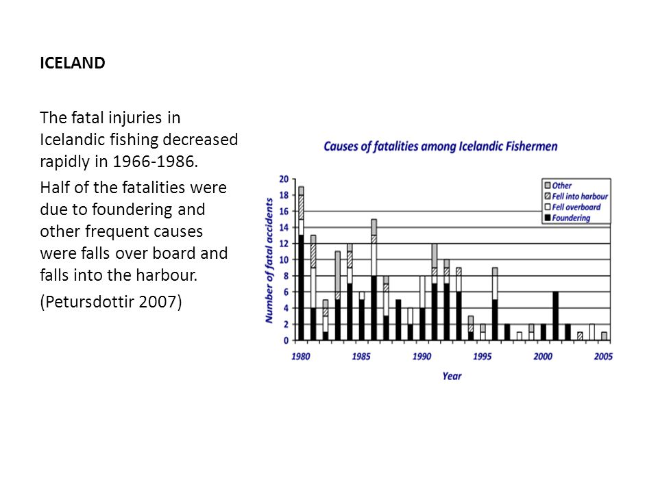 ICELAND The fatal injuries in Icelandic fishing decreased rapidly in 1966-1986.