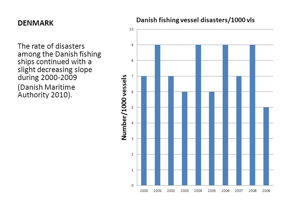 DENMARK The rate of disasters among the Danish fishing ships continued with a slight decreasing slope during 2000-2009 (Danish Maritime Authority 2010).