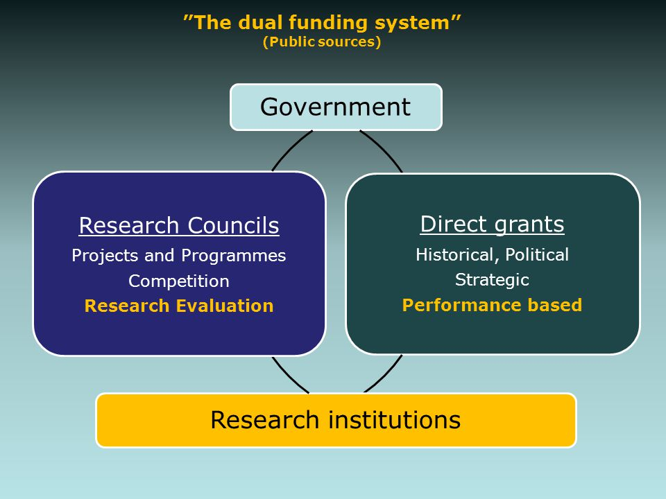 """The dual funding system"" (Public sources) Government Direct grants Historical, Political Strategic Performance based Research institutions Research C"