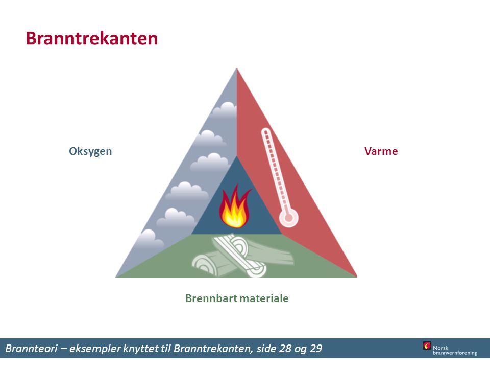 Branntrekanten Brannteori – eksempler knyttet til Branntrekanten, side 28 og 29 Oksygen Brennbart materiale Varme