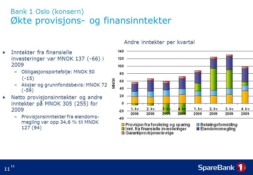 11 Bank 1 Oslo (konsern) Økte provisjons- og finansinntekter Inntekter fra finansielle investeringer var MNOK 137 (-66) i 2009 –Obligasjonsportefølje: MNOK 50 (-15) –Aksjer og grunnfondsbevis: MNOK 72 (-59) Netto provisjonsinntekter og andre inntekter på MNOK 305 (255) for 2009 –Provisjonsinntekter fra eiendoms- megling var opp 34,6 % til MNOK 127 (94) Andre inntekter per kvartal