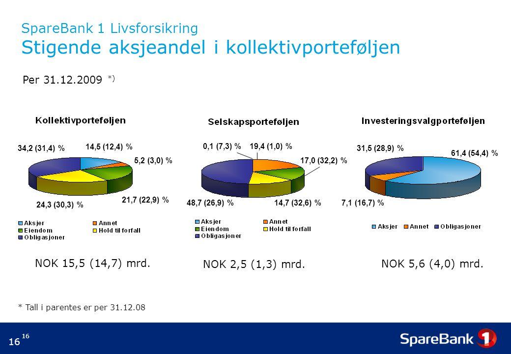 16 SpareBank 1 Livsforsikring Stigende aksjeandel i kollektivporteføljen NOK 15,5 (14,7) mrd. NOK 2,5 (1,3) mrd. NOK 5,6 (4,0) mrd. Per 31.12.2009 *)