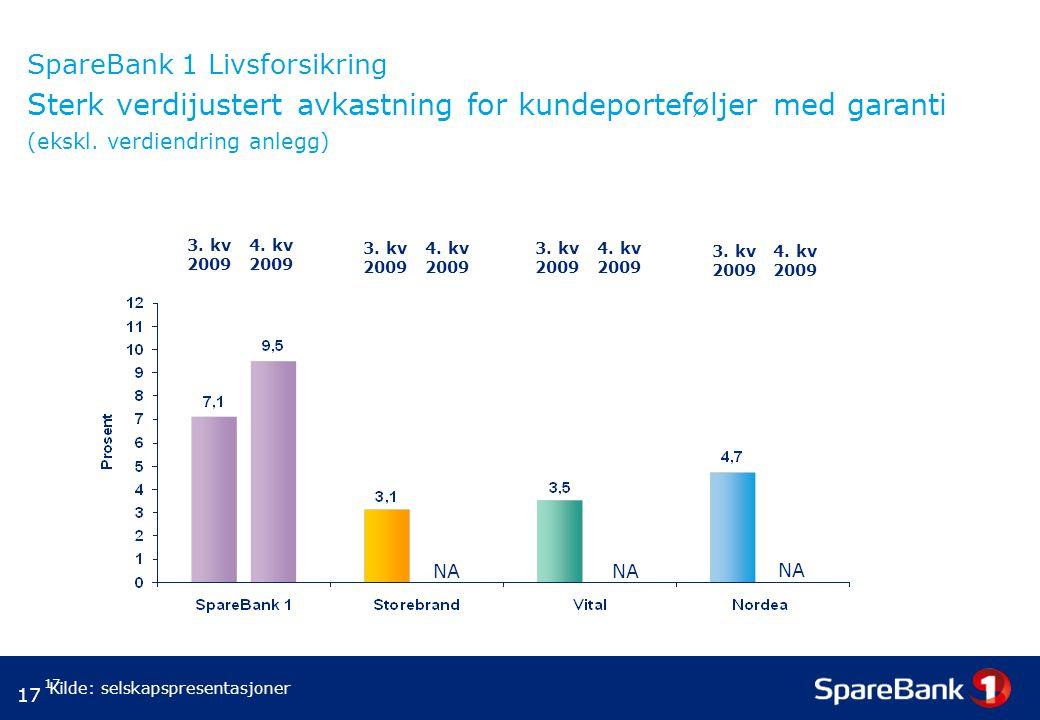 17 SpareBank 1 Livsforsikring Sterk verdijustert avkastning for kundeporteføljer med garanti (ekskl.