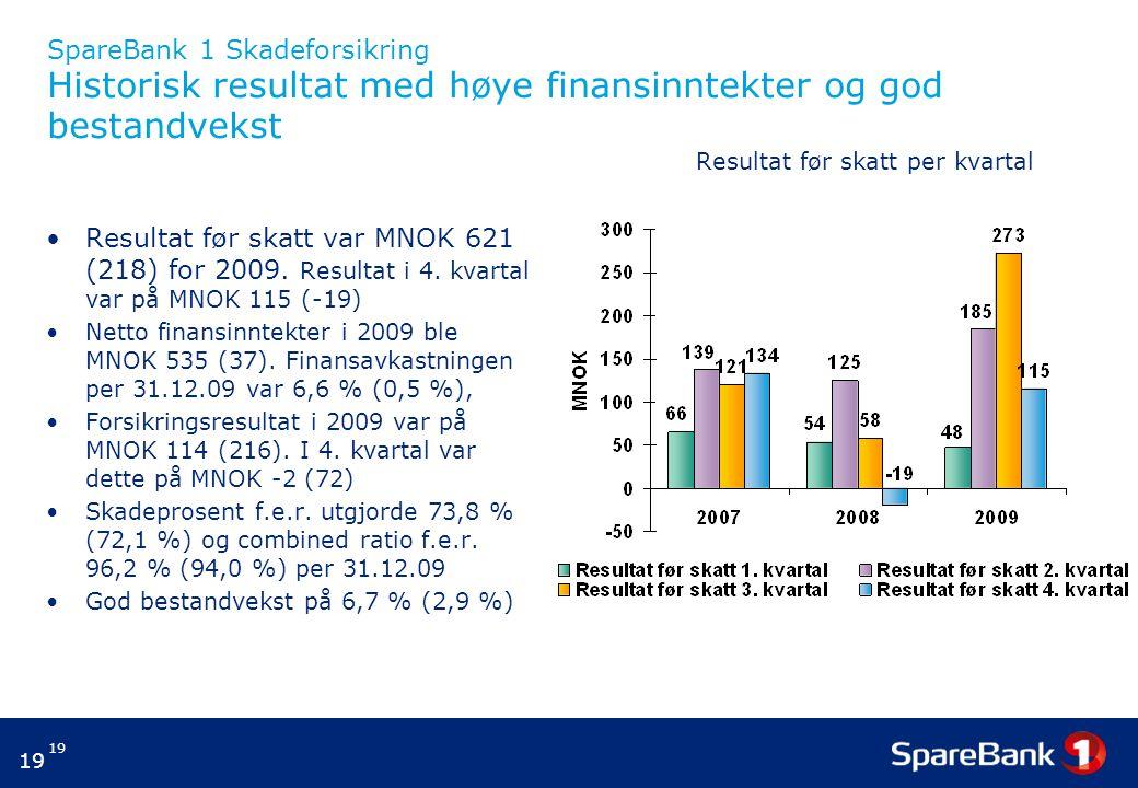 19 SpareBank 1 Skadeforsikring Historisk resultat med høye finansinntekter og god bestandvekst Resultat før skatt var MNOK 621 (218) for 2009. Resulta