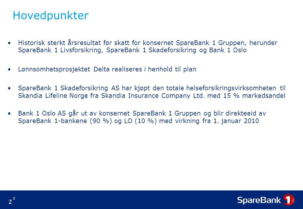 2 2 Hovedpunkter Historisk sterkt årsresultat før skatt for konsernet SpareBank 1 Gruppen, herunder SpareBank 1 Livsforsikring, SpareBank 1 Skadeforsikring og Bank 1 Oslo Lønnsomhetsprosjektet Delta realiseres i henhold til plan SpareBank 1 Skadeforsikring AS har kjøpt den totale helseforsikringsvirksomheten til Skandia Lifeline Norge fra Skandia Insurance Company Ltd.