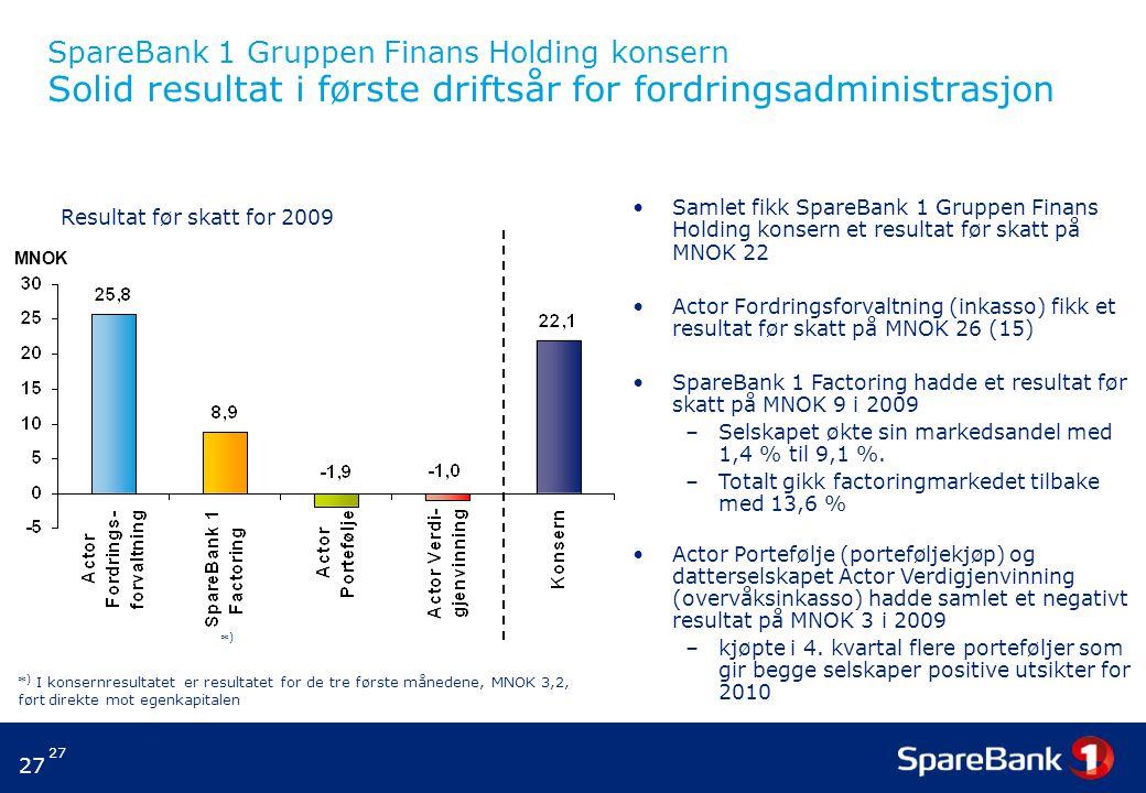 27 SpareBank 1 Gruppen Finans Holding konsern Solid resultat i første driftsår for fordringsadministrasjon Samlet fikk SpareBank 1 Gruppen Finans Holding konsern et resultat før skatt på MNOK 22 Actor Fordringsforvaltning (inkasso) fikk et resultat før skatt på MNOK 26 (15) SpareBank 1 Factoring hadde et resultat før skatt på MNOK 9 i 2009 –Selskapet økte sin markedsandel med 1,4 % til 9,1 %.