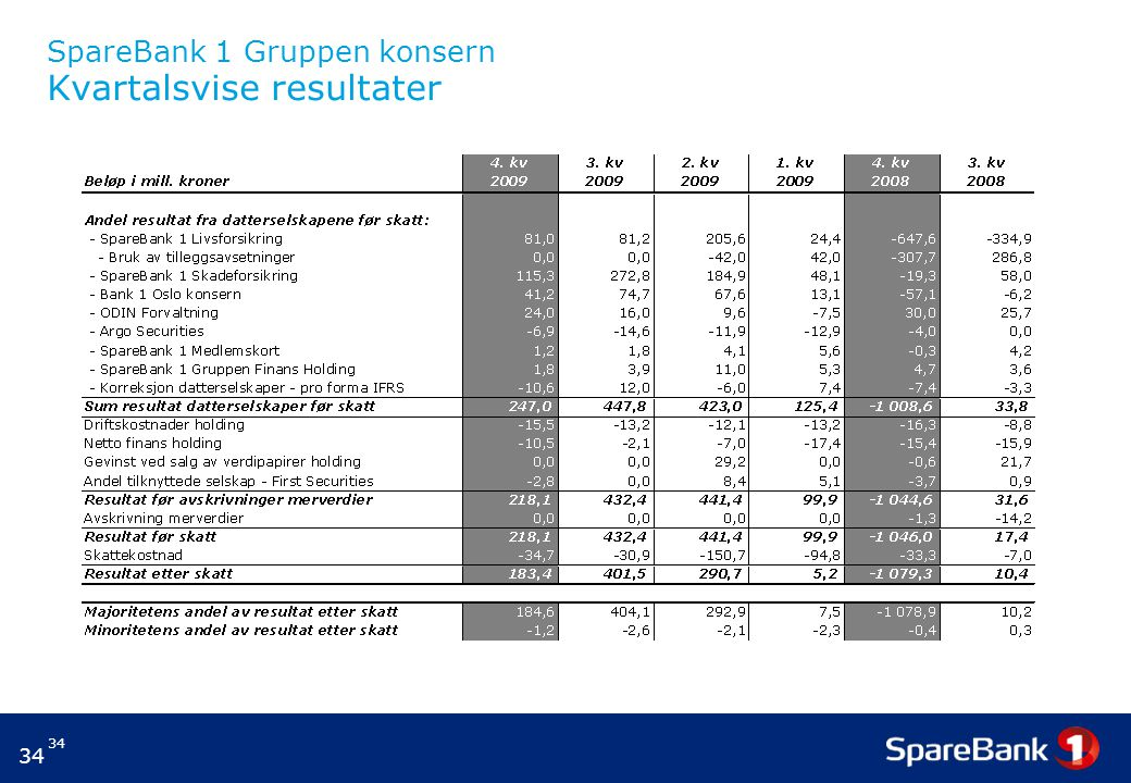 34 SpareBank 1 Gruppen konsern Kvartalsvise resultater